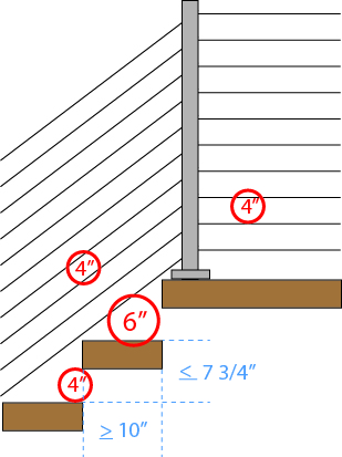 Cable Railing Code Safety Deck Stair Viewrail